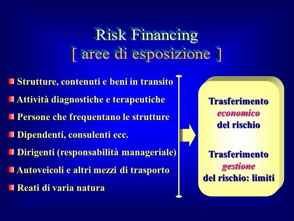 Risk Financing [ aree di esposizione ]